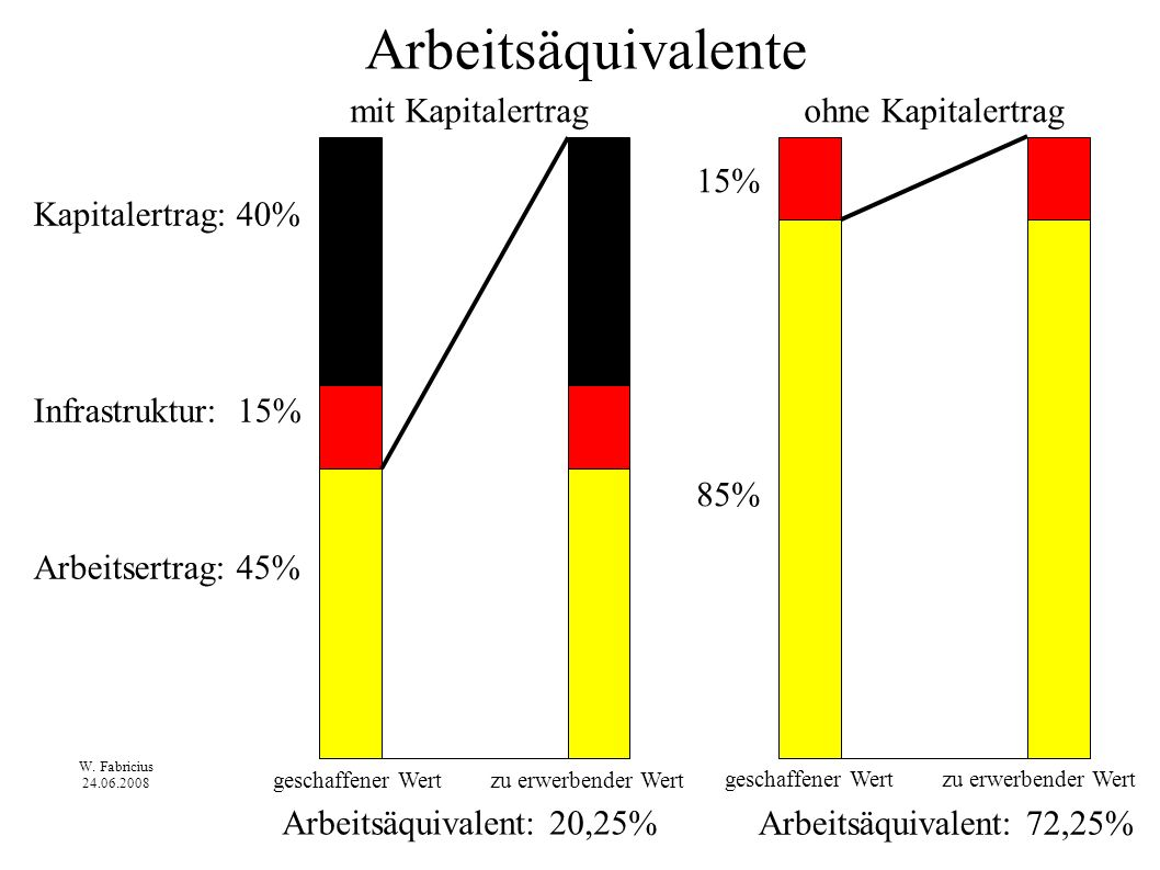 Arbeitsäquivalente mit Kapitalertrag ohne Kapitalertrag 15% 85%