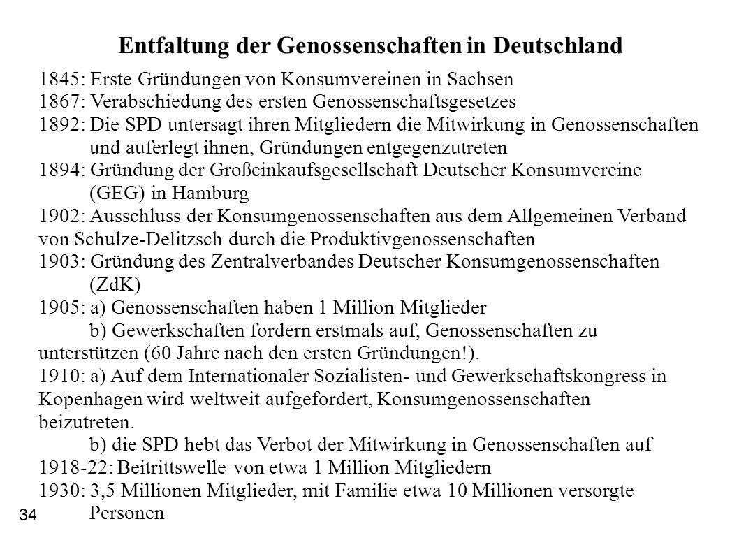 Entfaltung der Genossenschaften in Deutschland