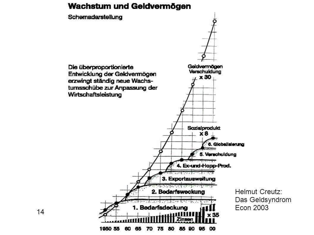 Helmut Creutz: Das Geldsyndrom Econ 2003