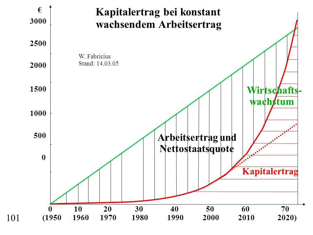 Kapitalertrag bei konstant wachsendem Arbeitsertrag