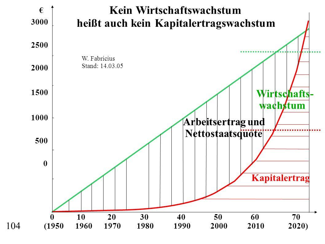 Kein Wirtschaftswachstum heißt auch kein Kapitalertragswachstum
