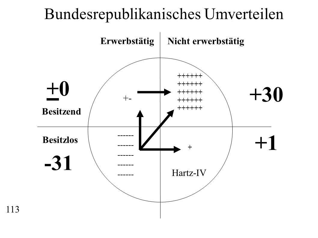 +0 +30 +1 -31 Bundesrepublikanisches Umverteilen Erwerbstätig