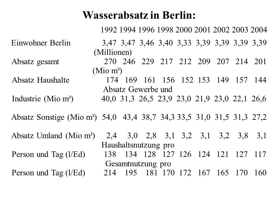 Wasserabsatz in Berlin: