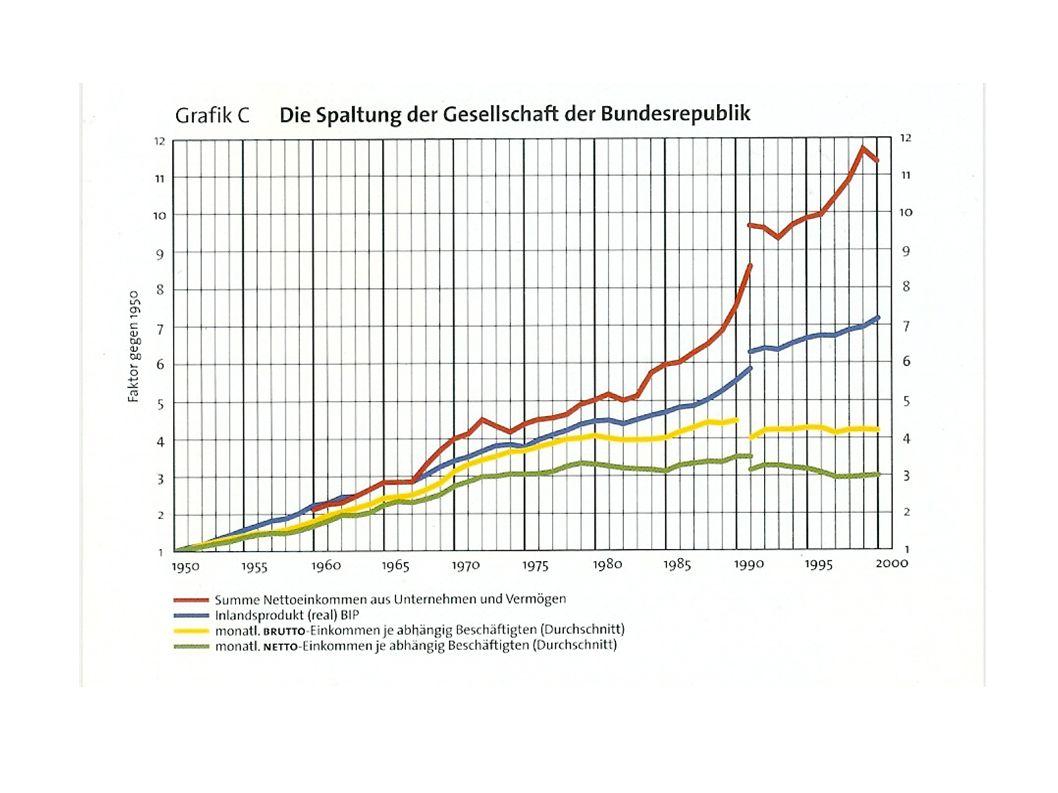 Horst Afheldt: Wirtschaft die arm macht – Vom Sozialstaat zur gespaltenen Gesellschaft.