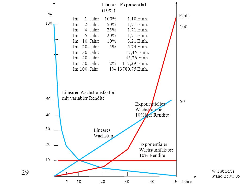 29 5 10 20 30 40 50 Jahre Linear Exponential (10%) Einh.