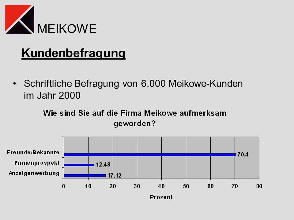 Kundenbefragung Schriftliche Befragung von 6.000 Meikowe-Kunden im Jahr 2000