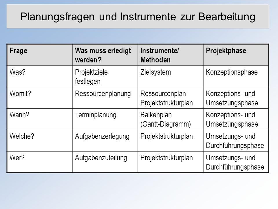 Planungsfragen und Instrumente zur Bearbeitung
