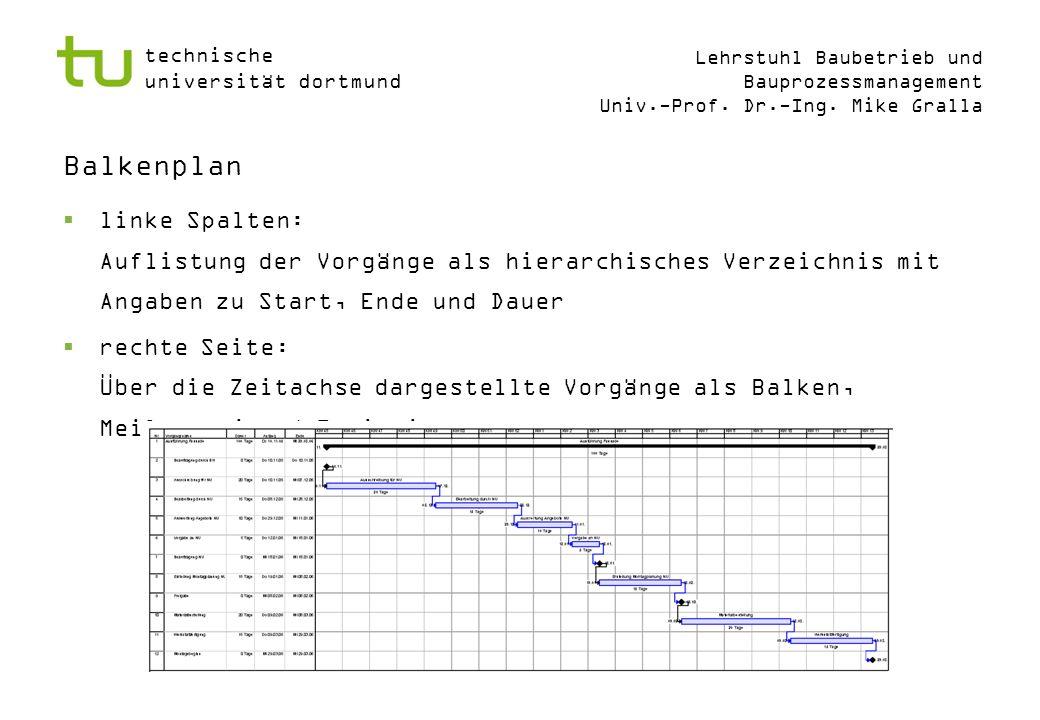 Balkenplan linke Spalten: Auflistung der Vorgänge als hierarchisches Verzeichnis mit Angaben zu Start, Ende und Dauer.