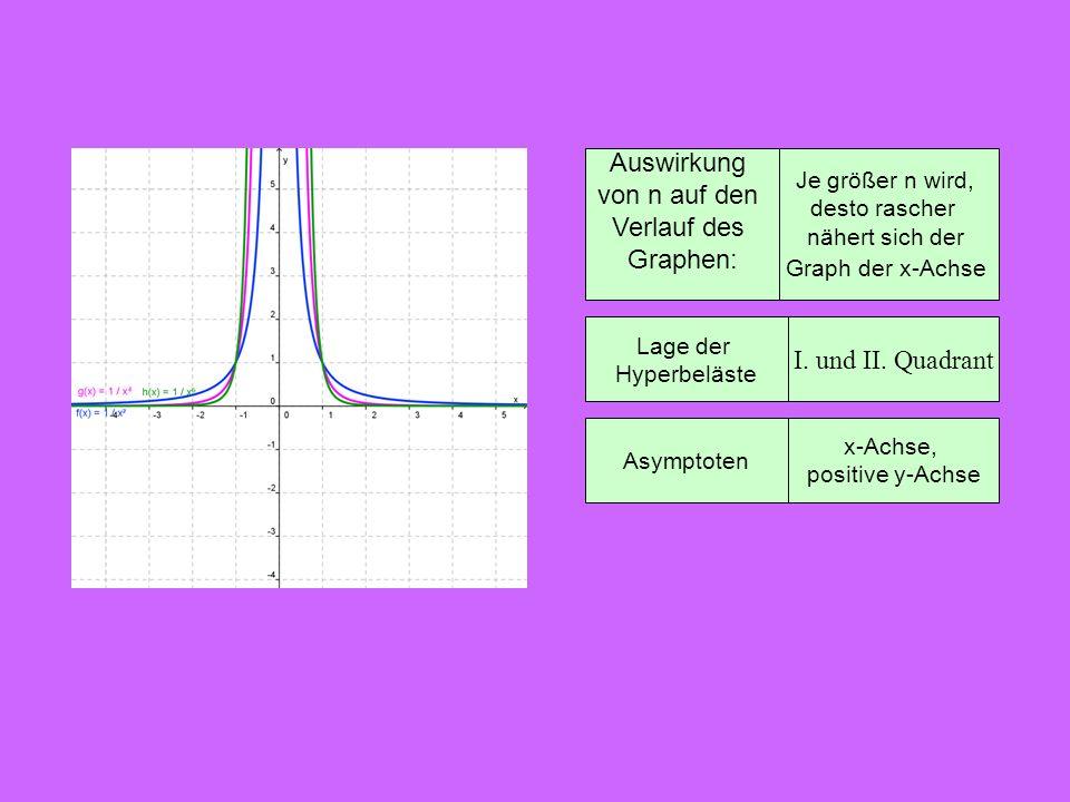 Auswirkung von n auf den Verlauf des Graphen: I. und II. Quadrant