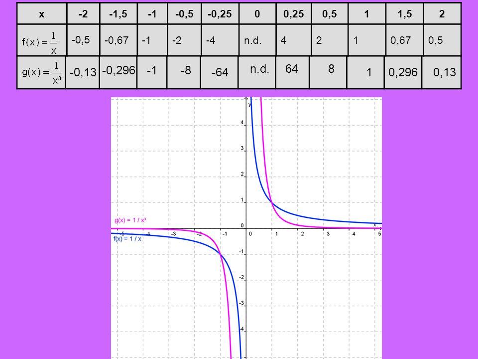 x -2. -1,5. -1. -0,5. -0,25. 0,25. 0,5. 1. 1,5. 2. -0,67. -4. n.d. 4. 0,67. n.d. 64.