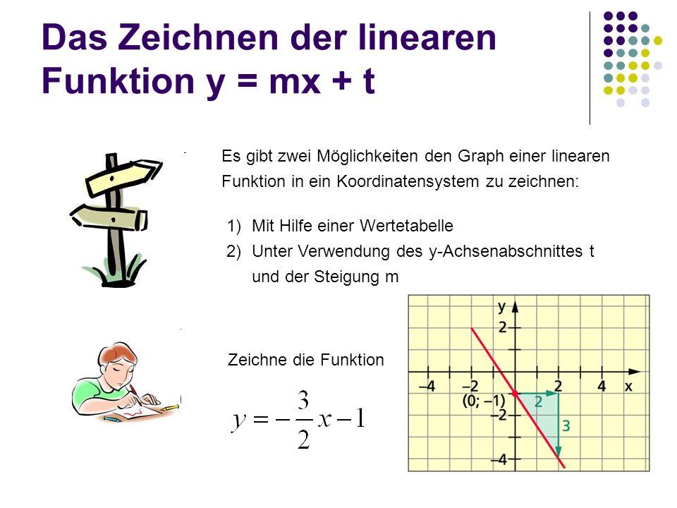 Das Zeichnen der linearen Funktion y = mx + t