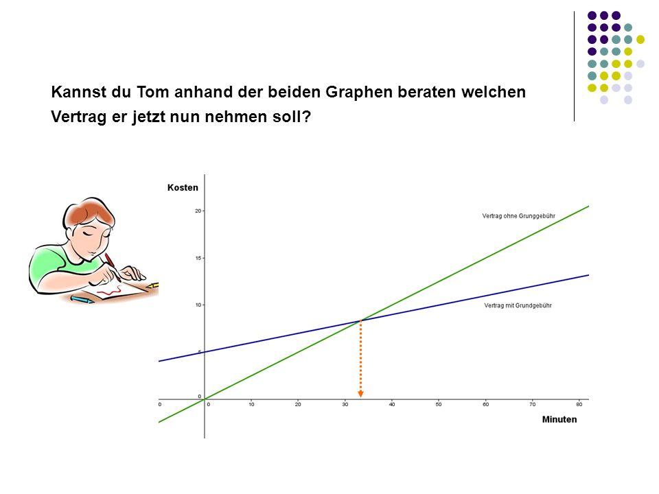 Kannst du Tom anhand der beiden Graphen beraten welchen