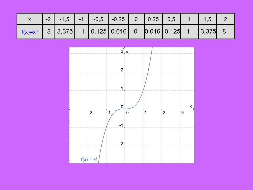 x -2 -1,5 -1 -0,5 -0,25 0,25 0,5 1 1,5 2 f(x)=x³ -8 -3,375 -1 -0,125 -0,016 0,016 0,125 1 3,375 8