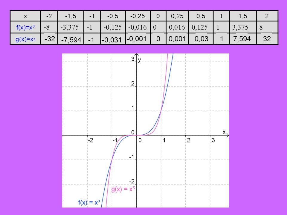 x -2. -1,5. -1. -0,5. -0,25. 0,25. 0,5. 1. 1,5. 2. f(x)=x³. -8. -3,375. -0,125. -0,016.
