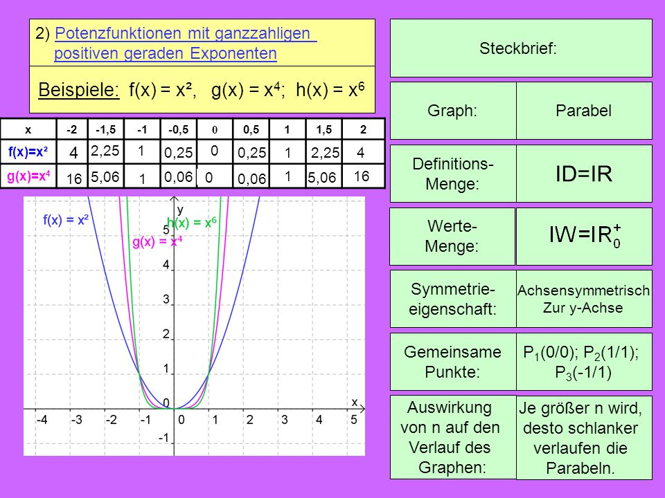Beispiele: f(x) = x², g(x) = x4; h(x) = x6