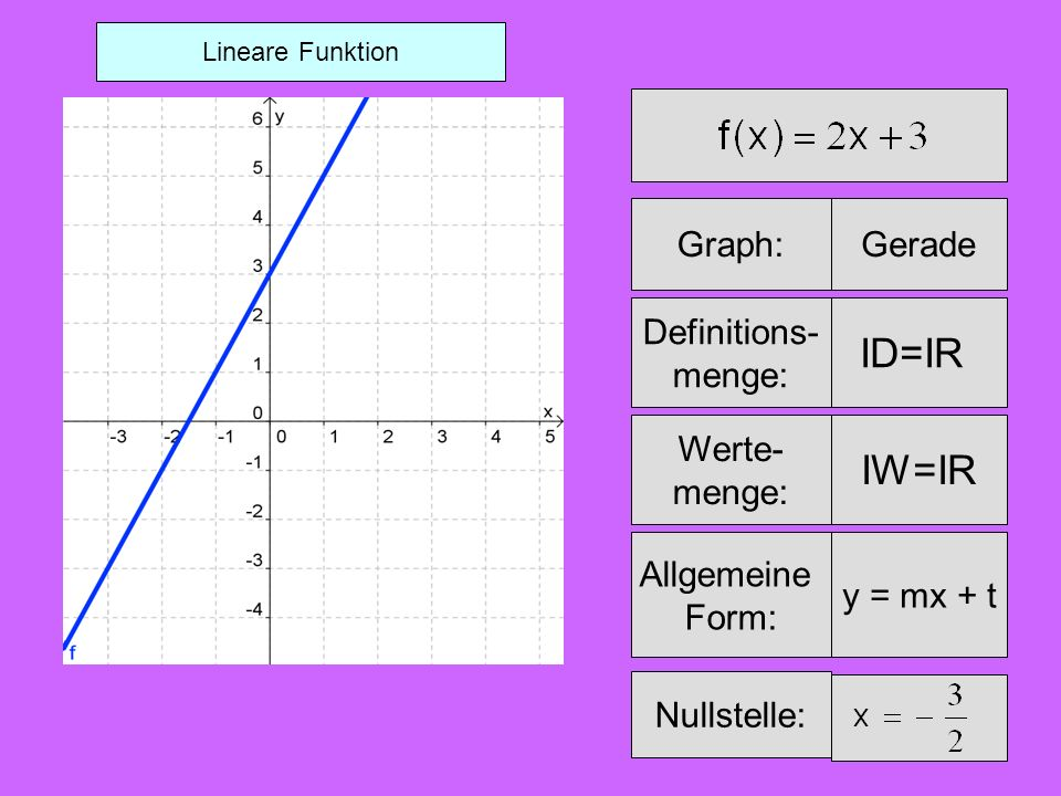 ID=IR IW=IR Graph: Gerade Definitions- menge: Werte- menge: Allgemeine