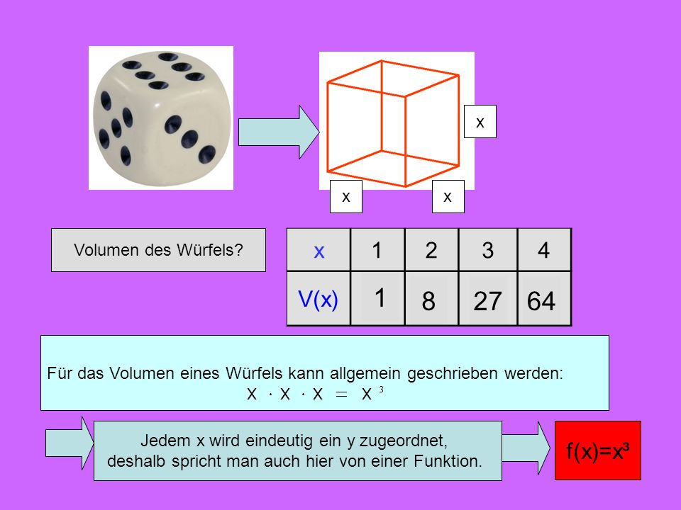 4 x. 3. 2. 1. 2. 1. 3. 4. x. 1. x. 4. 3. 2. Volumen des Würfels x. 1. 2. 3. 4. V(x)