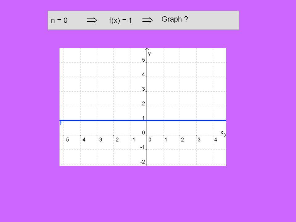 n = 0 f(x) = 1 Graph
