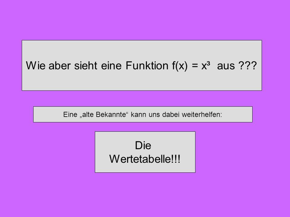 Wie aber sieht eine Funktion f(x) = x³ aus