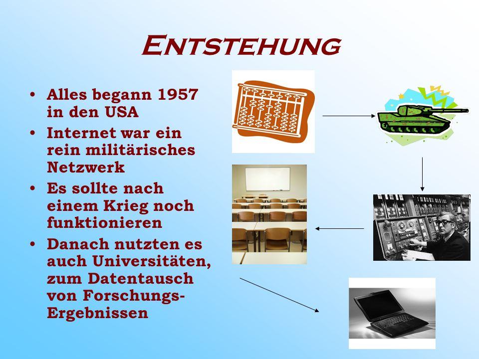 Entstehung Alles begann 1957 in den USA