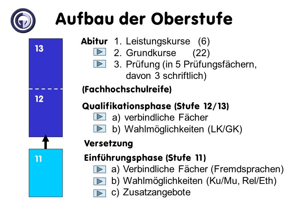 Aufbau der Oberstufe Abitur 1. Leistungskurse (6) 2. Grundkurse (22)