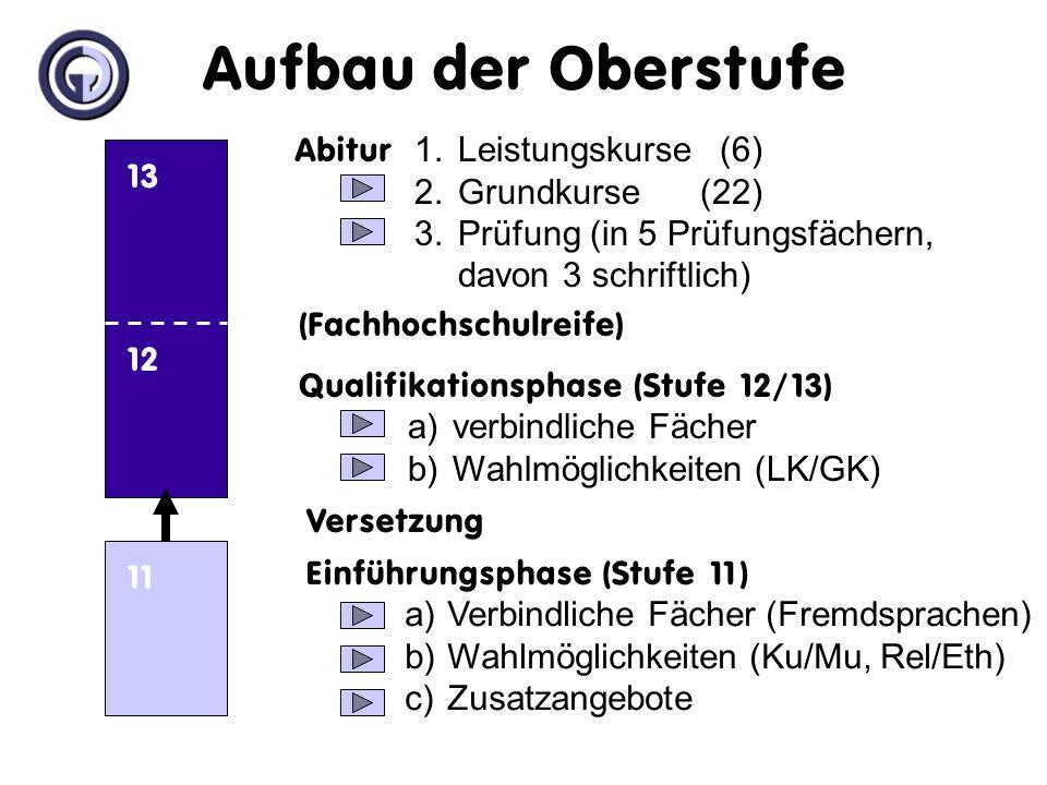 Aufbau der Oberstufe Inhalt Abitur 1. Leistungskurse (6)