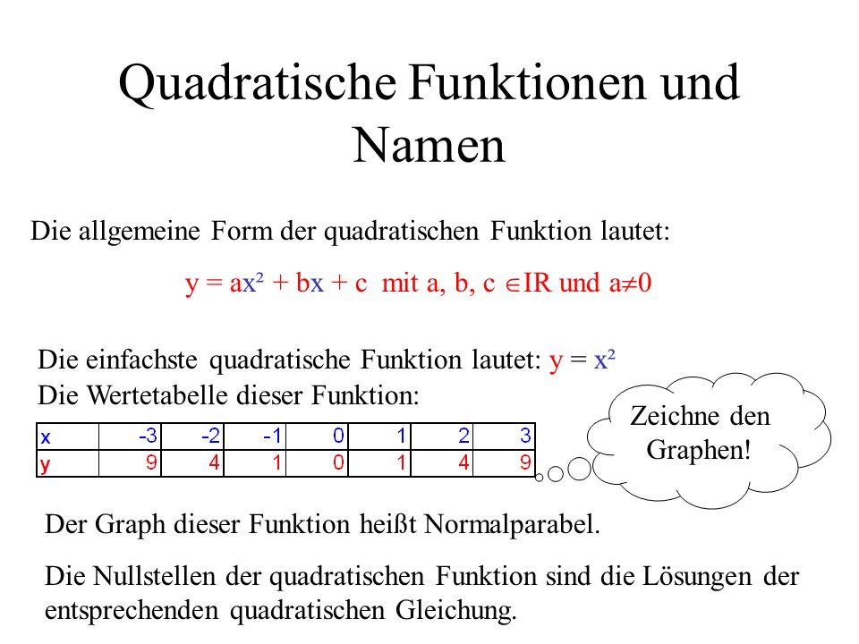 Quadratische Funktionen und Namen
