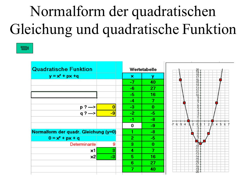 Normalform der quadratischen Gleichung und quadratische Funktion