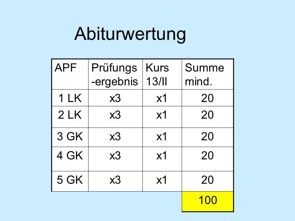 Abiturwertung APF Prüfungs-ergebnis Kurs 13/II Summe mind. 1 LK x3 x1