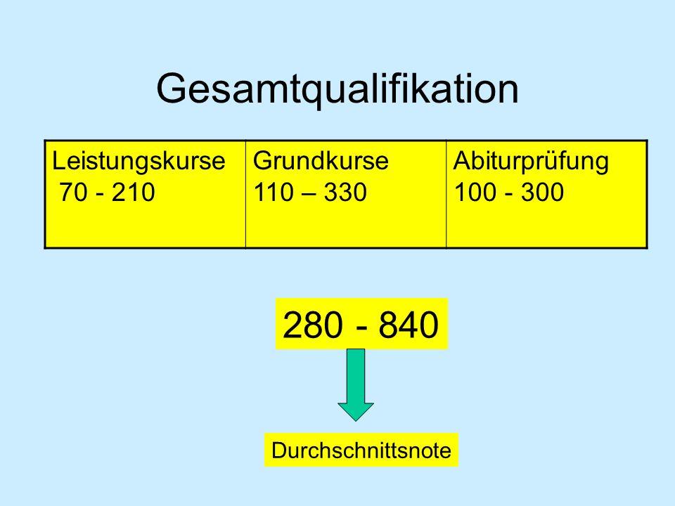 Gesamtqualifikation 280 - 840 Leistungskurse 70 - 210