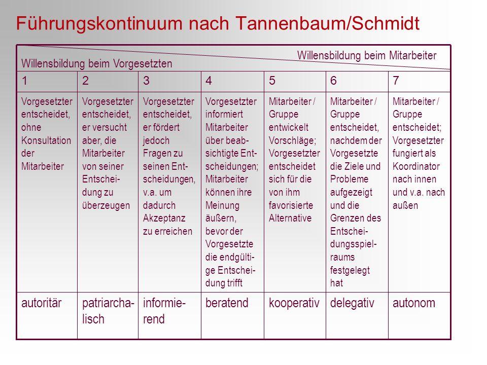 Führungskontinuum nach Tannenbaum/Schmidt