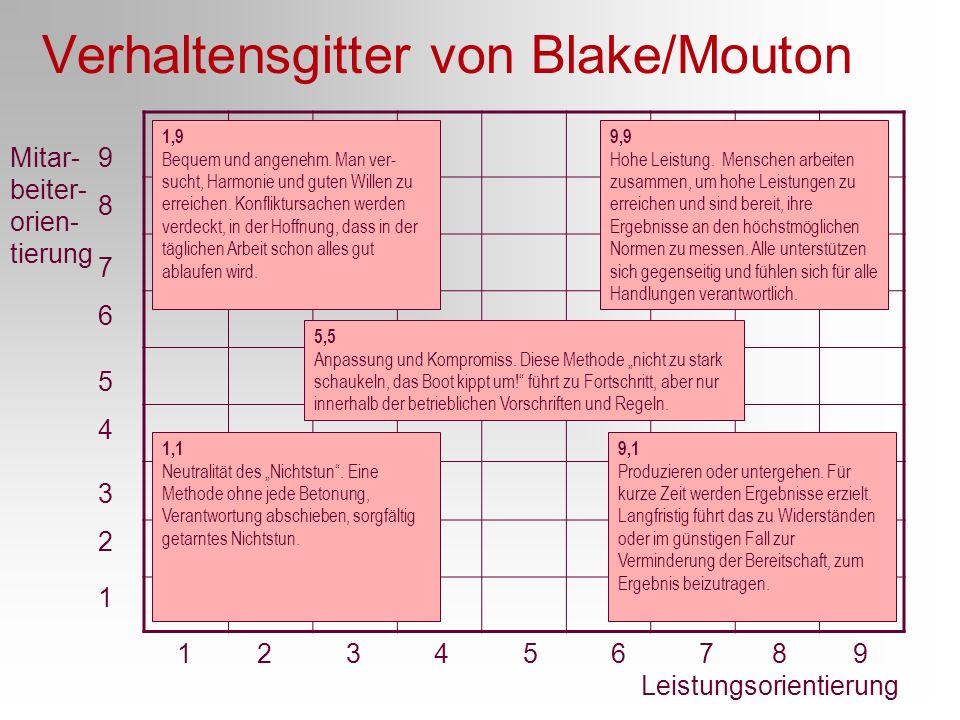 Verhaltensgitter von Blake/Mouton