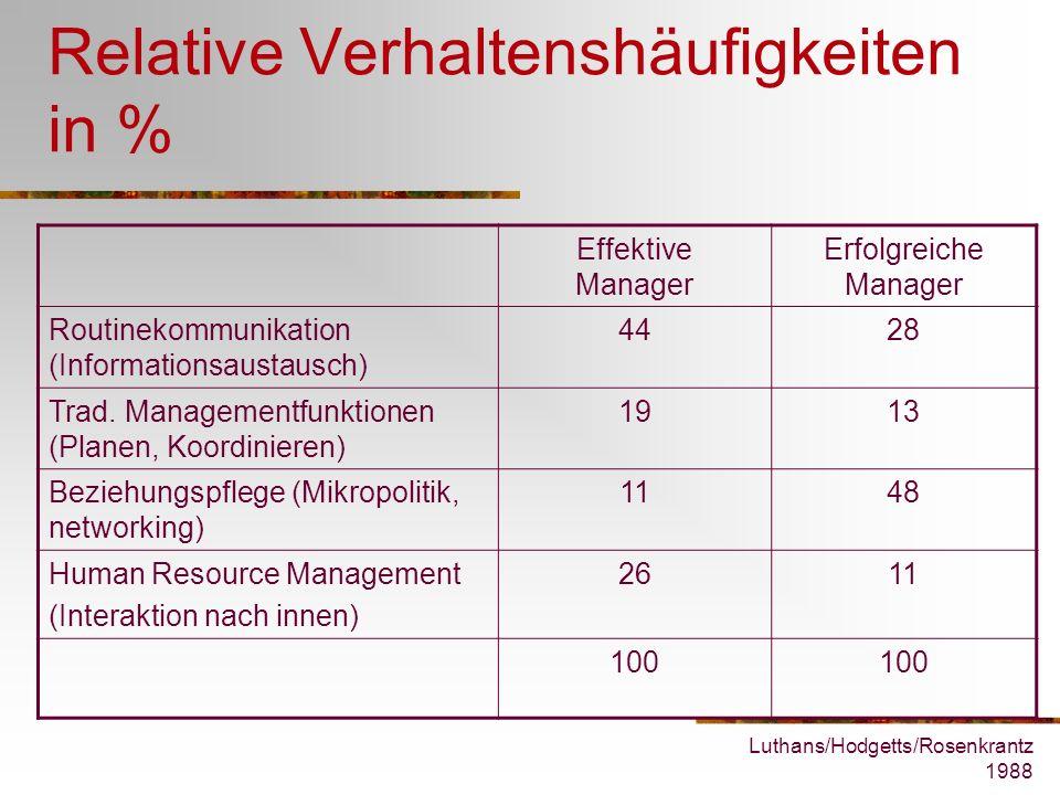 Relative Verhaltenshäufigkeiten in %