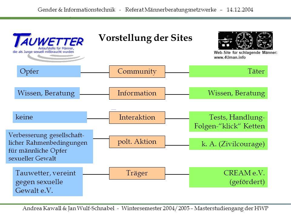 Vorstellung der Sites Opfer Community Täter Wissen, Beratung