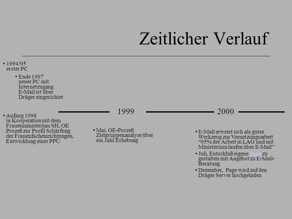Zeitlicher Verlauf 1999 2000 1994/95 erster PC
