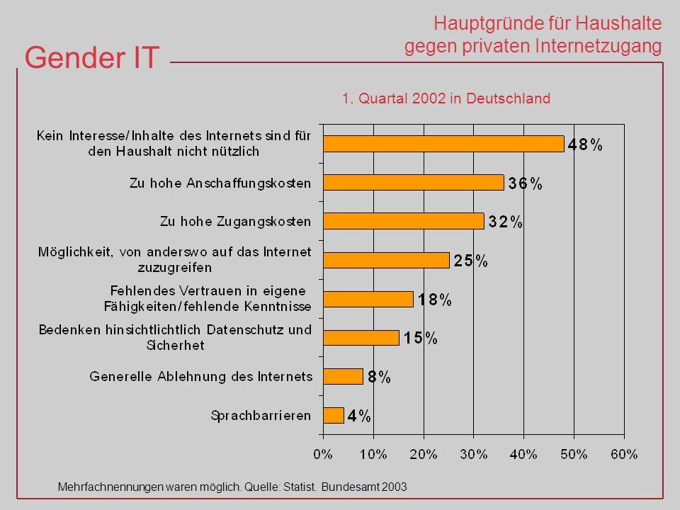 Hauptgründe für Haushalte gegen privaten Internetzugang
