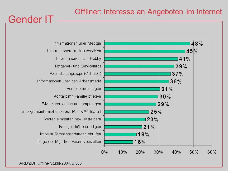 Offliner: Interesse an Angeboten im Internet