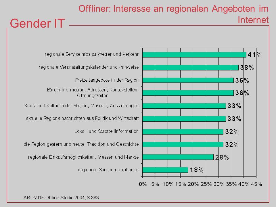 Offliner: Interesse an regionalen Angeboten im Internet