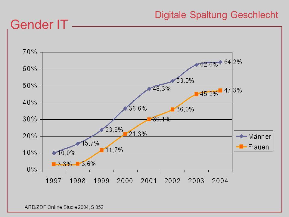 Digitale Spaltung Geschlecht
