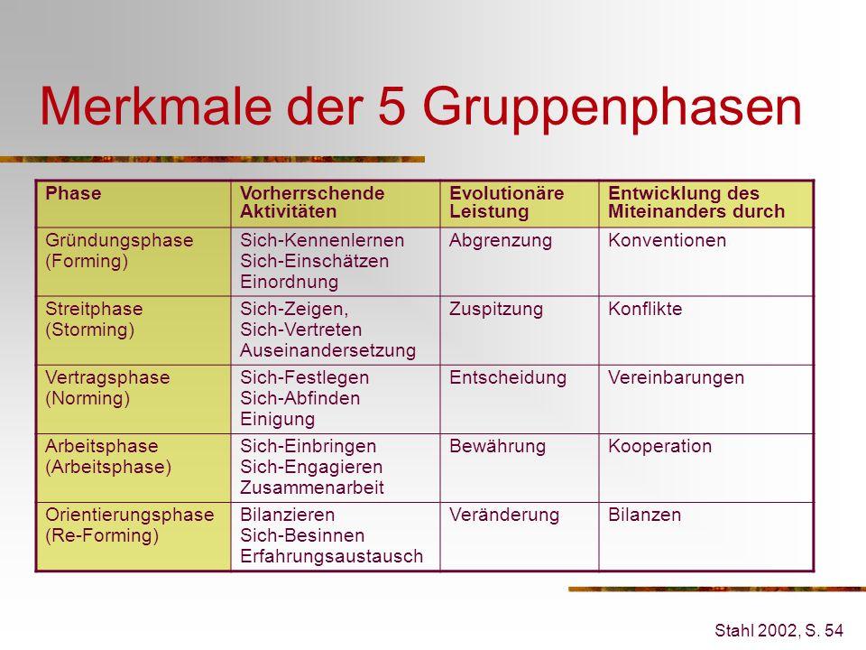 Merkmale der 5 Gruppenphasen