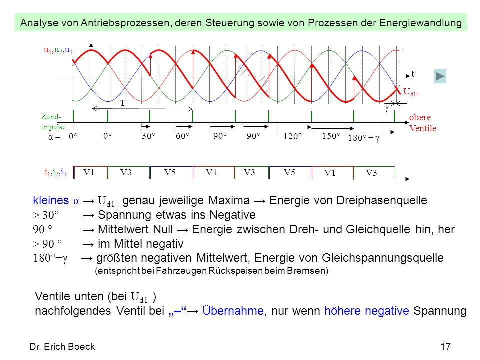 kleines α → Ud1+ genau jeweilige Maxima → Energie von Dreiphasenquelle