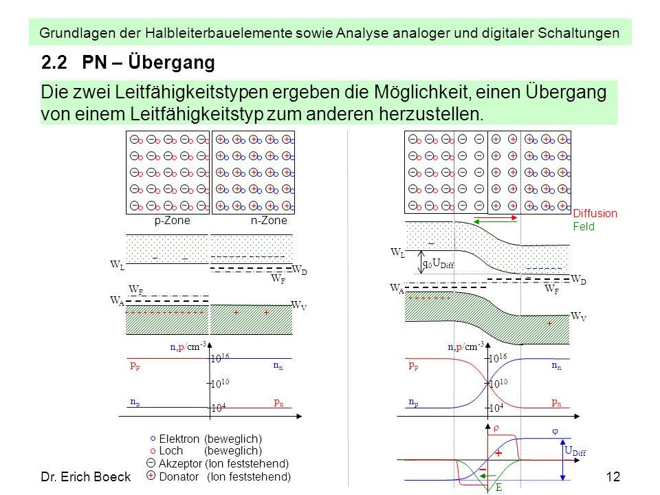 2.2 PN – Übergang Die zwei Leitfähigkeitstypen ergeben die Möglichkeit, einen Übergang von einem Leitfähigkeitstyp zum anderen herzustellen.
