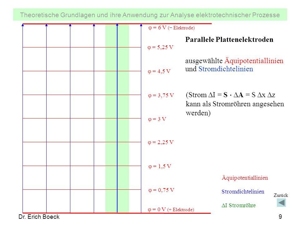 Parallele Plattenelektroden