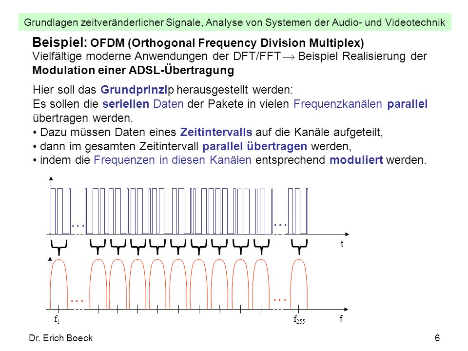 Beispiel: OFDM (Orthogonal Frequency Division Multiplex)