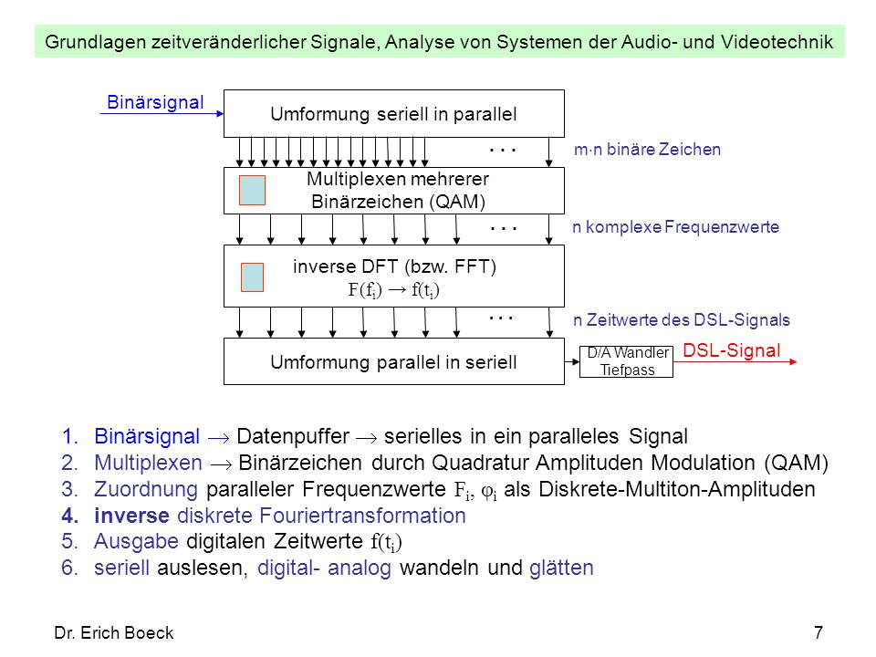 Binärsignal  Datenpuffer  serielles in ein paralleles Signal
