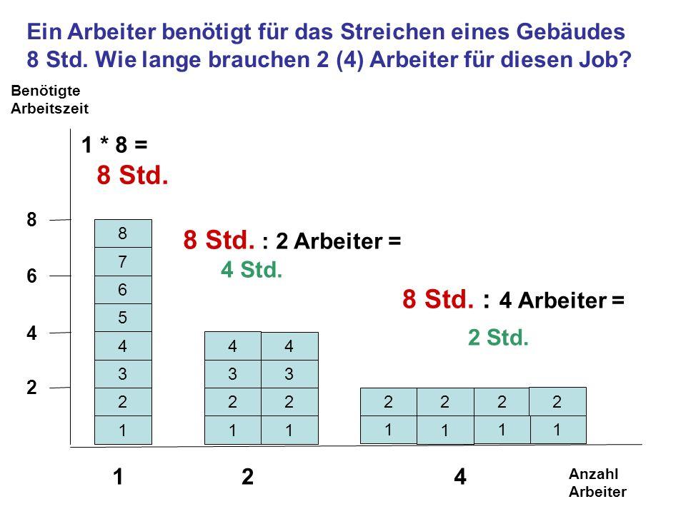8 Std. : 2 Arbeiter = 8 Std. : 4 Arbeiter =