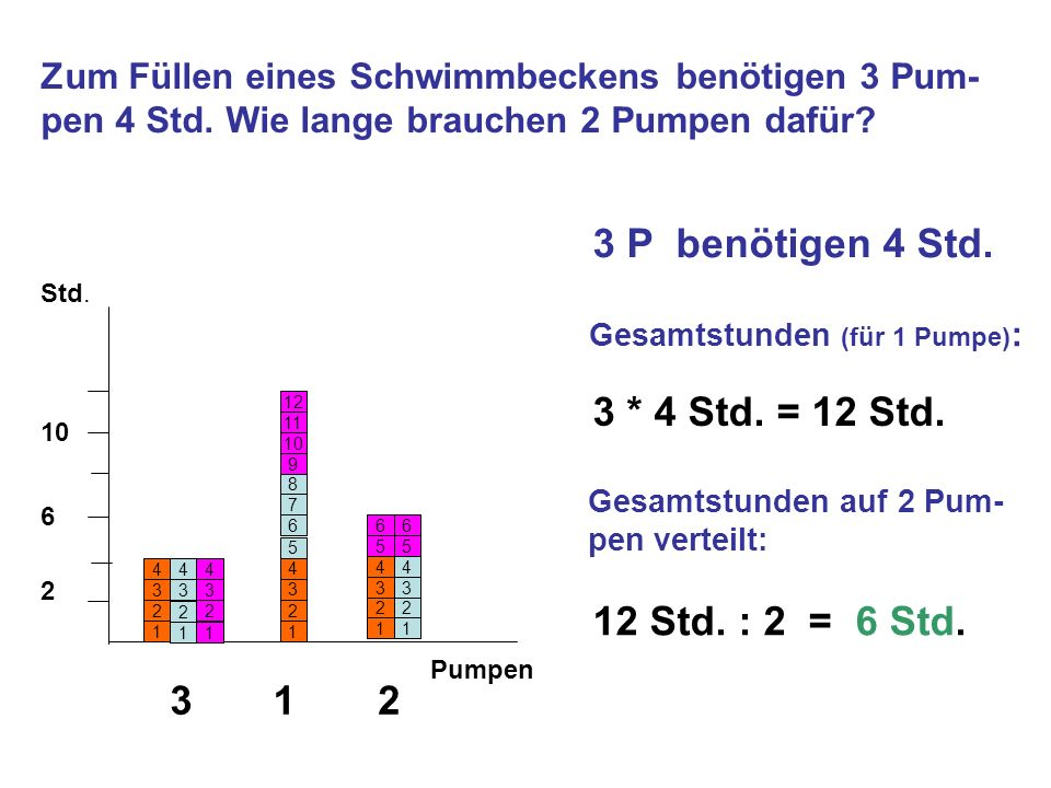 3 P benötigen 4 Std. 3 * 4 Std. = 12 Std. 12 Std. : 2 = 6 Std. 3 1 2