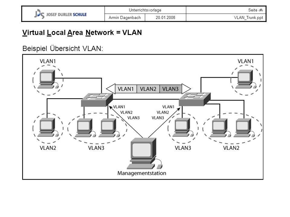 Virtual Local Area Network = VLAN
