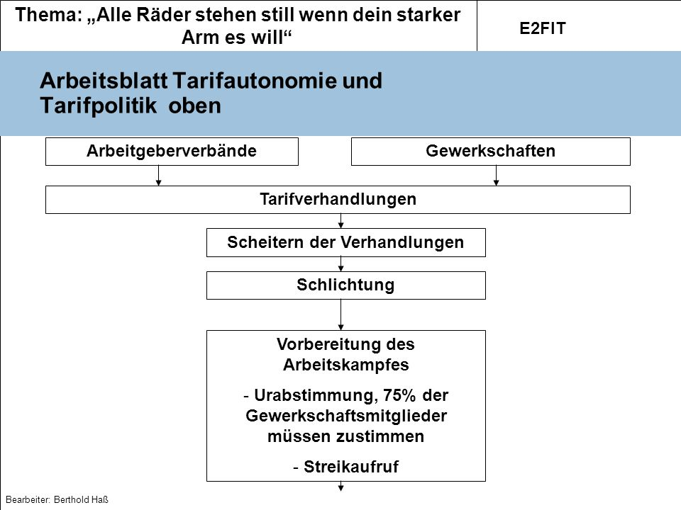 Arbeitsblatt Tarifautonomie und Tarifpolitik oben