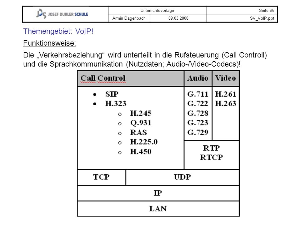 Themengebiet: VoIP! Funktionsweise: